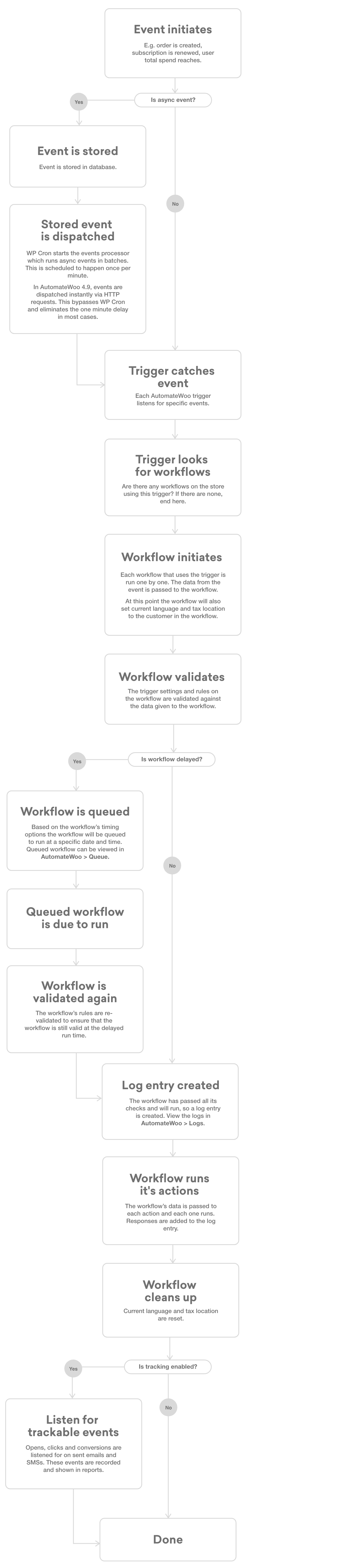AutomateWoo-Life-cycle-of-an-event-based-workflow